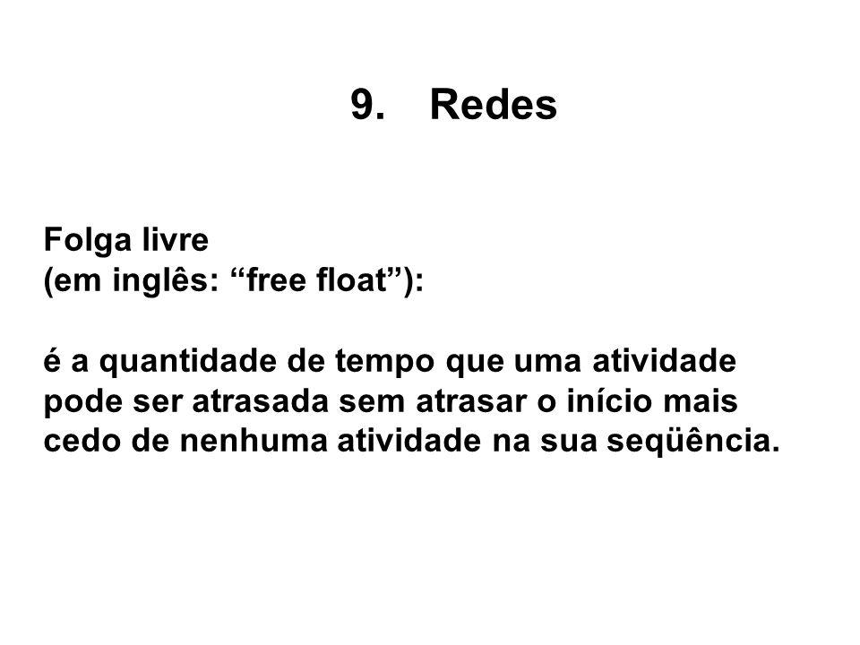 Redes Folga livre (em inglês: free float ):