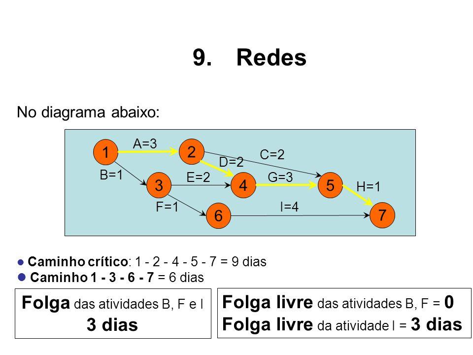Folga das atividades B, F e I