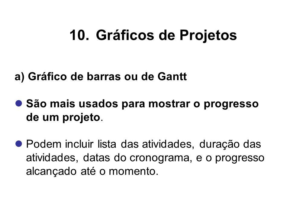 Gráficos de Projetos a) Gráfico de barras ou de Gantt