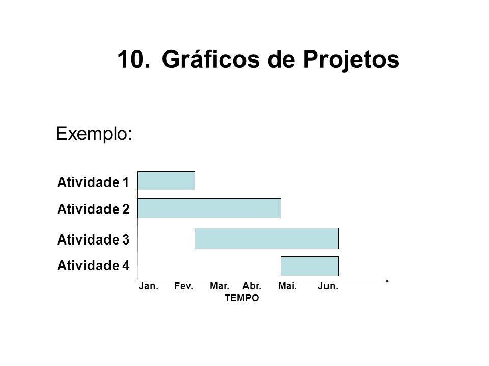 Gráficos de Projetos Exemplo: Atividade 1 Atividade 2 Atividade 3