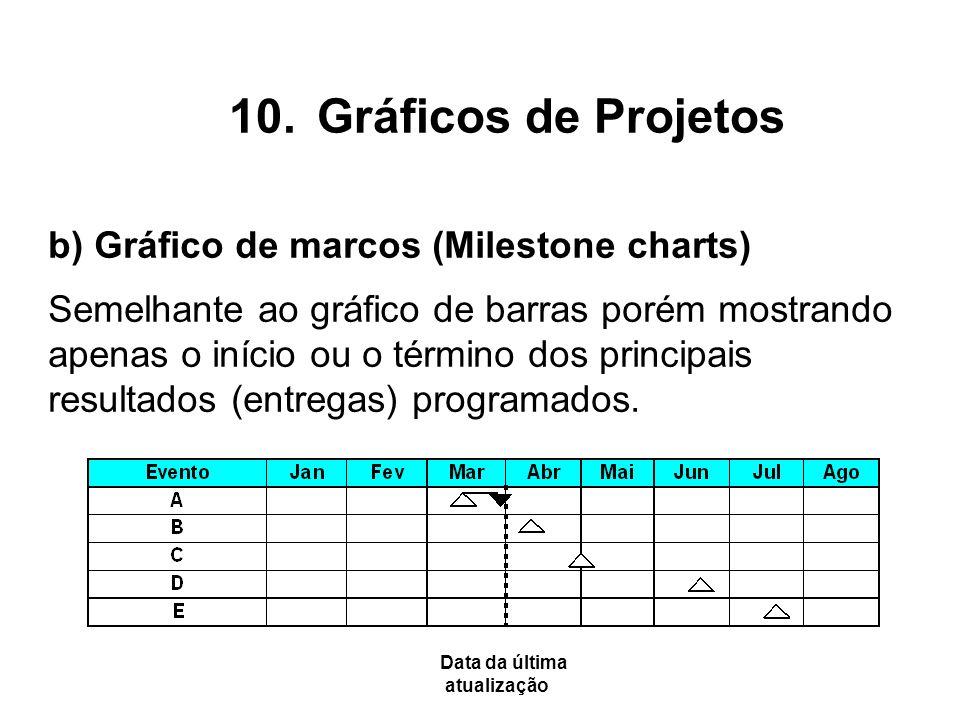 Gráficos de Projetos b) Gráfico de marcos (Milestone charts)