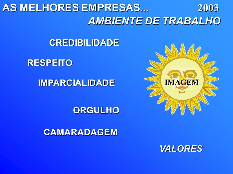 AS MELHORES EMPRESAS... AMBIENTE DE TRABALHO 2003 CREDIBILIDADE