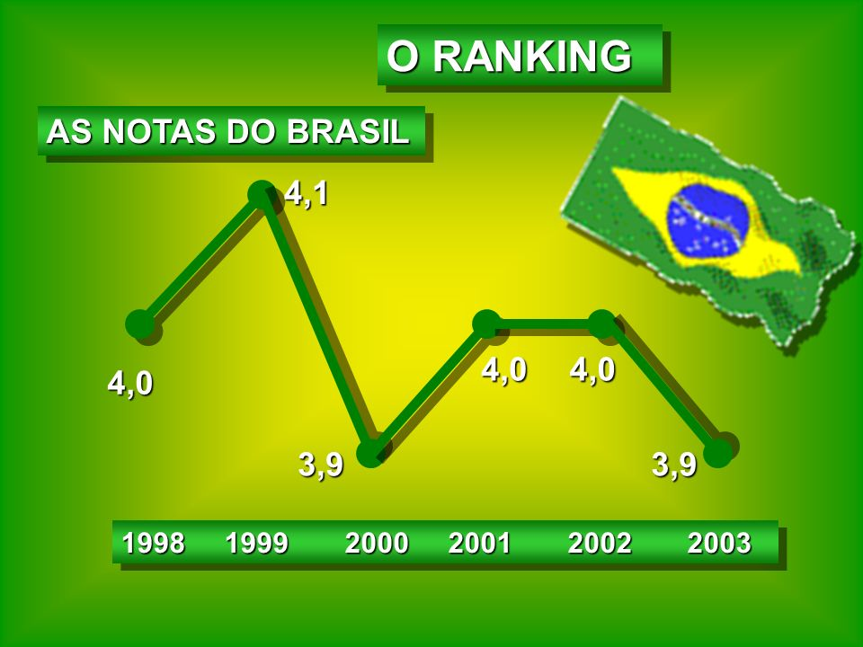 O RANKING AS NOTAS DO BRASIL 4,1 4,0 4,0 4,0 3,9 3,9
