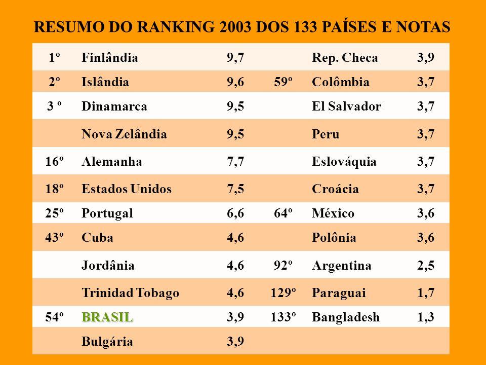 RESUMO DO RANKING 2003 DOS 133 PAÍSES E NOTAS