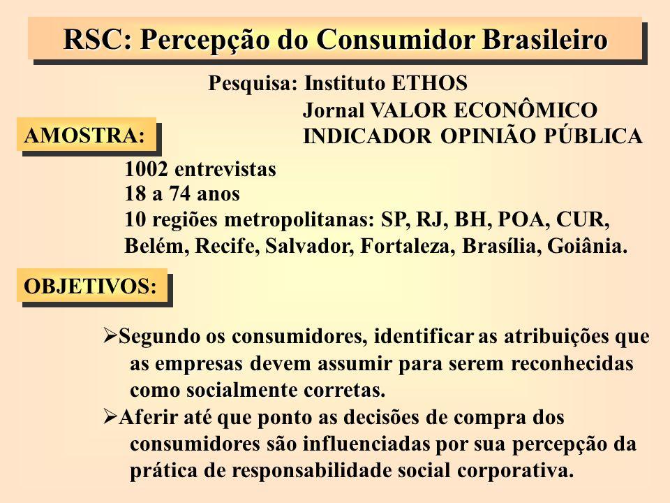 RSC: Percepção do Consumidor Brasileiro