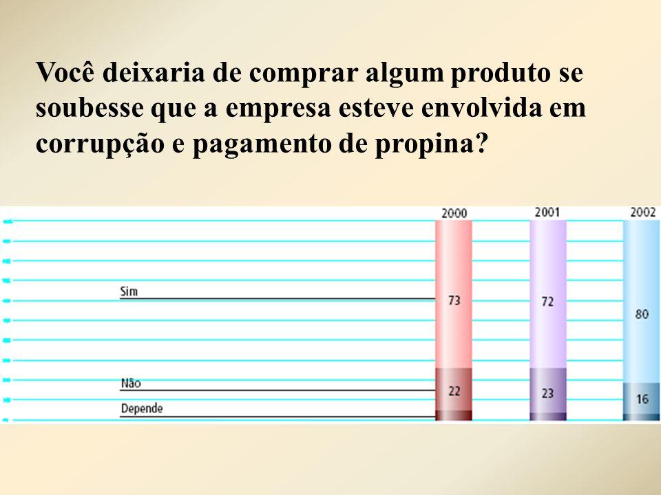 Você deixaria de comprar algum produto se soubesse que a empresa esteve envolvida em corrupção e pagamento de propina