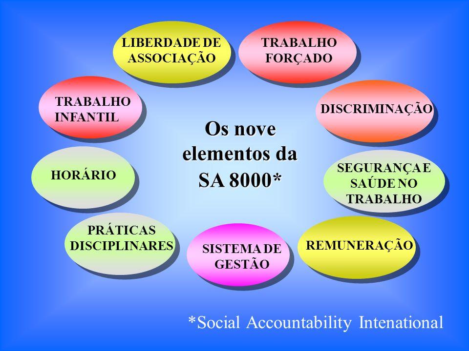 Os nove elementos da SA 8000*