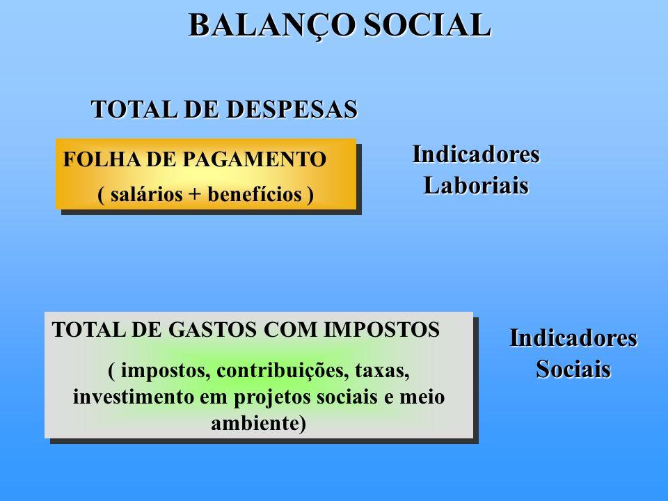 Indicadores Laboriais ( salários + benefícios )