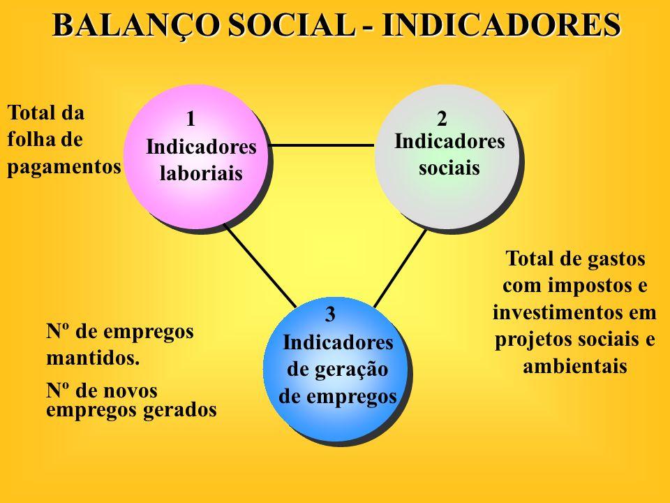 Indicadores laboriais Indicadores de geração de empregos