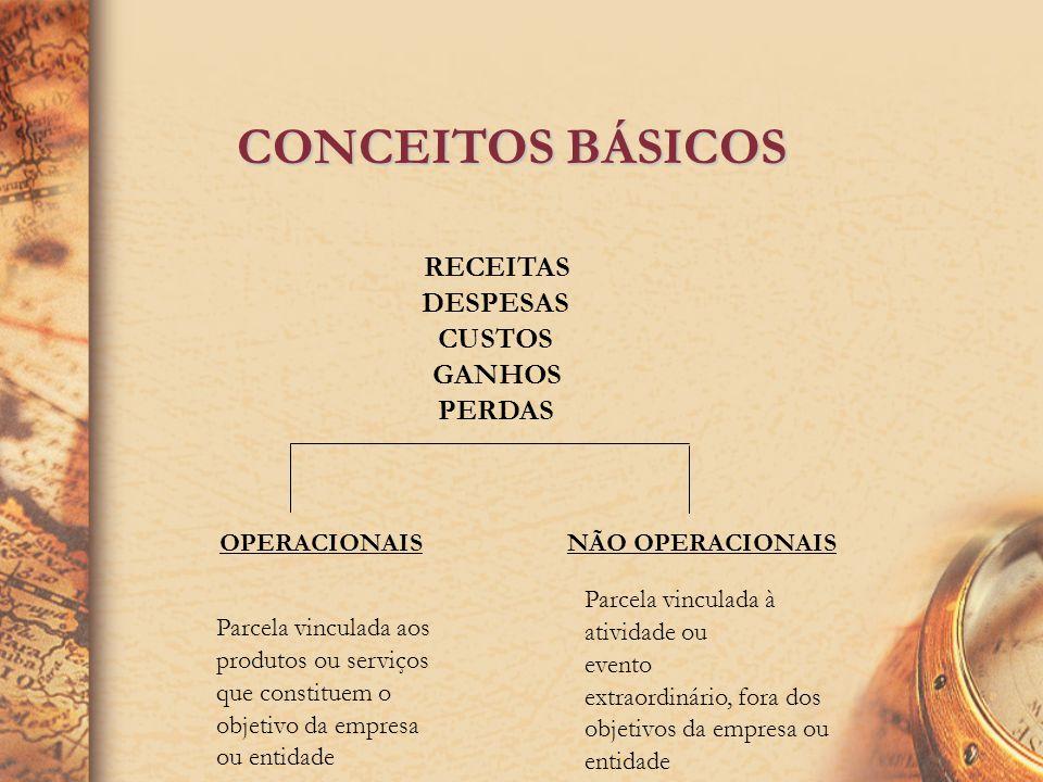 CONCEITOS BÁSICOS RECEITAS DESPESAS CUSTOS GANHOS PERDAS OPERACIONAIS
