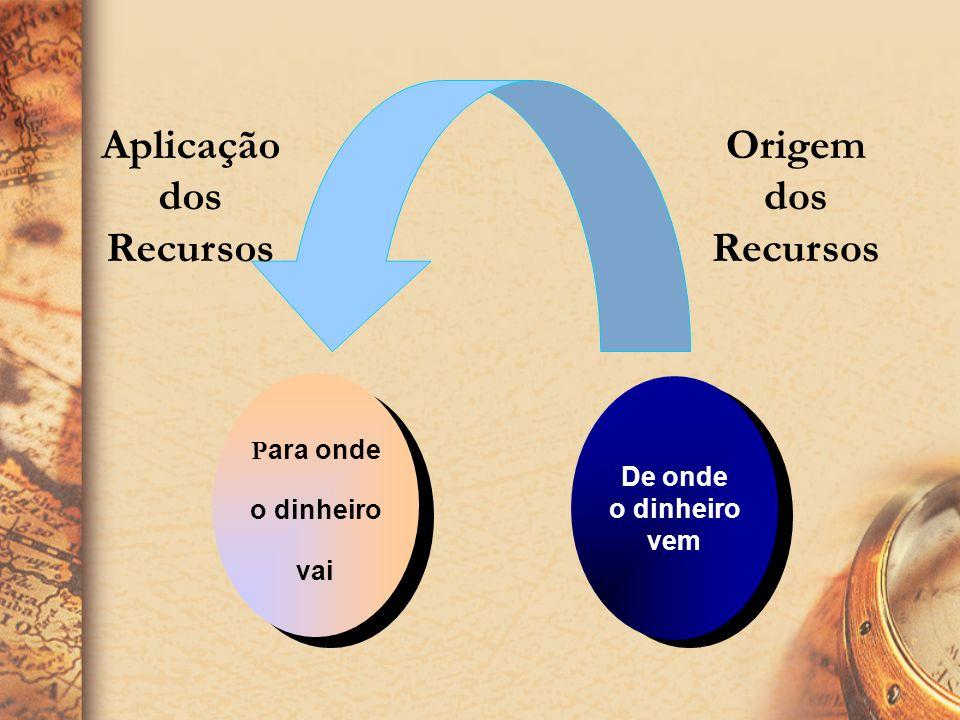 Aplicação dos Recursos Origem dos Recursos