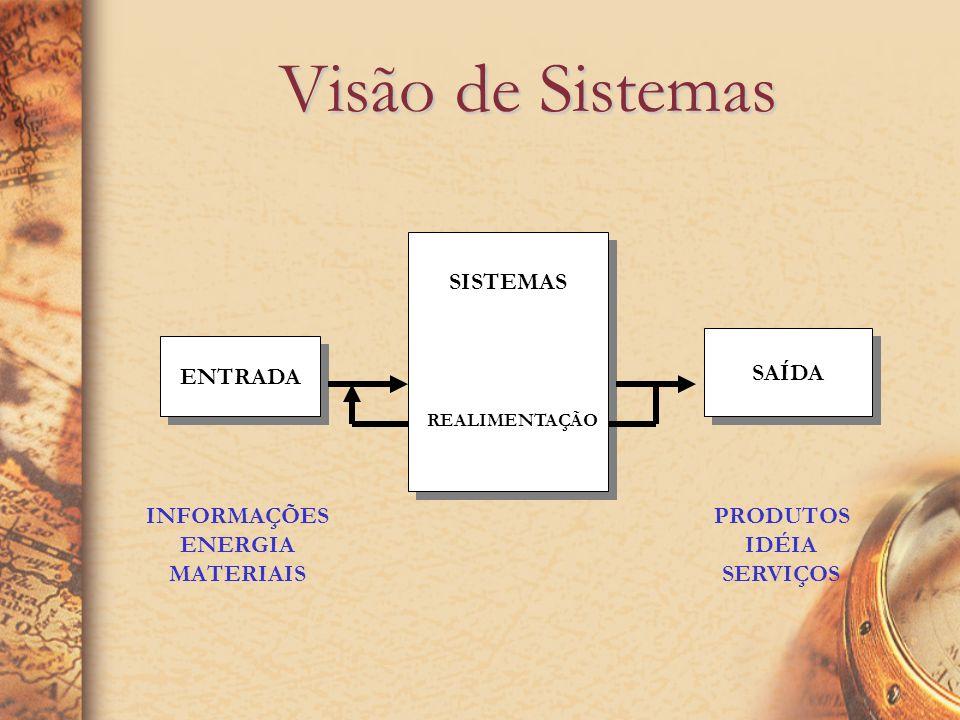 Visão de Sistemas SISTEMAS SAÍDA ENTRADA INFORMAÇÕES ENERGIA MATERIAIS