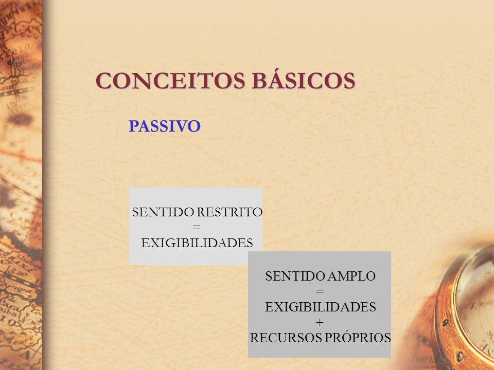 CONCEITOS BÁSICOS PASSIVO SENTIDO RESTRITO = EXIGIBILIDADES