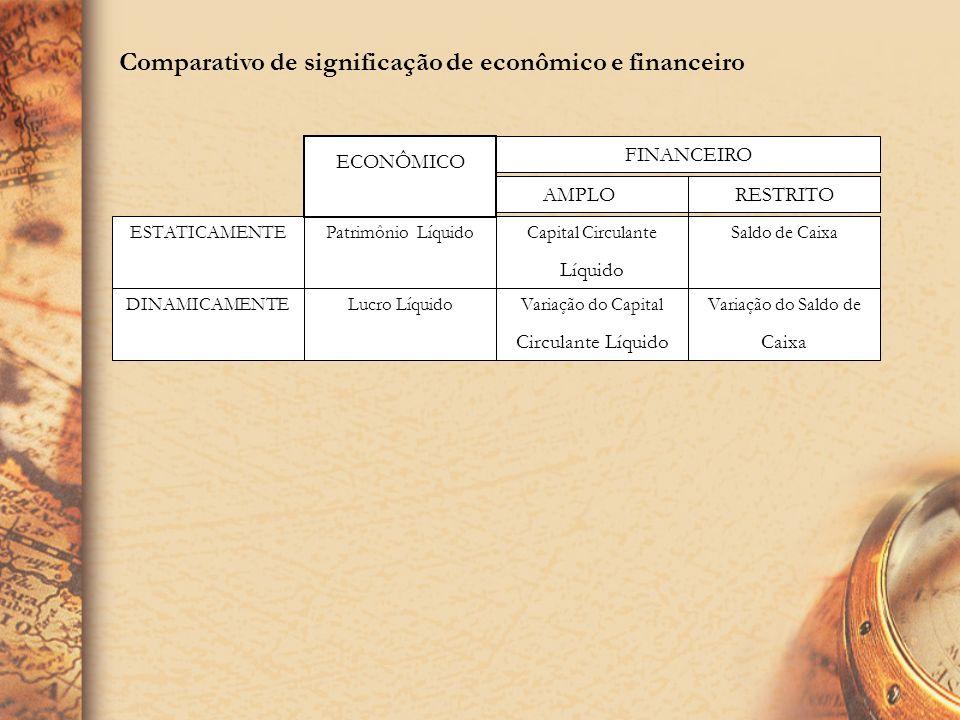 Comparativo de significação de econômico e financeiro