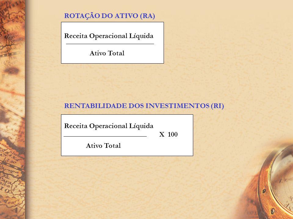 ROTAÇÃO DO ATIVO (RA)Receita Operacional Líquida. Ativo Total. RENTABILIDADE DOS INVESTIMENTOS (RI)