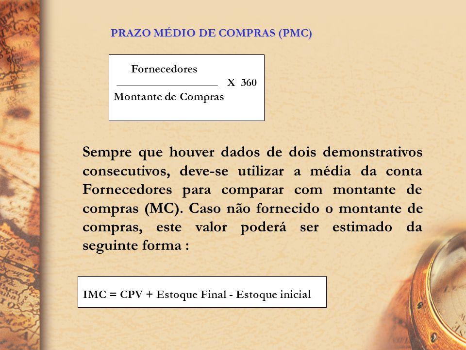 PRAZO MÉDIO DE COMPRAS (PMC)