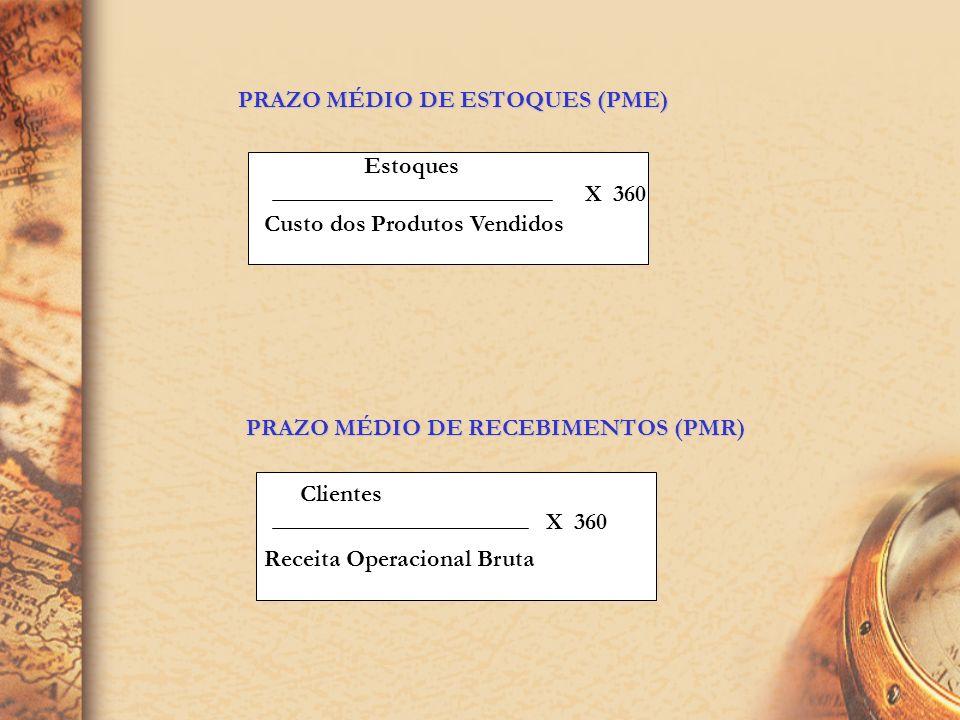PRAZO MÉDIO DE ESTOQUES (PME) Custo dos Produtos Vendidos