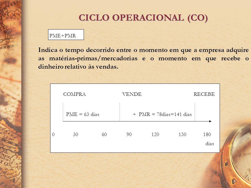CICLO OPERACIONAL (CO)
