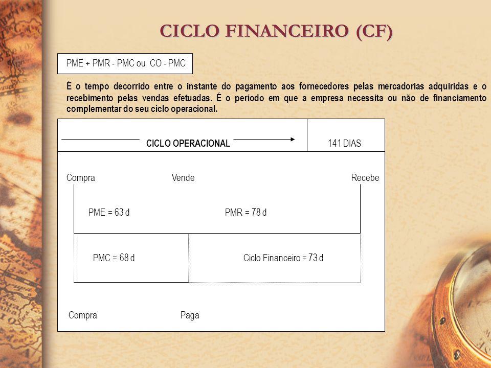CICLO FINANCEIRO (CF) PME + PMR - PMC ou CO - PMC