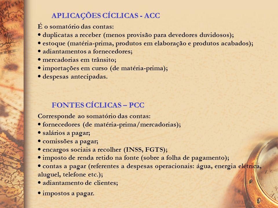 APLICAÇÕES CÍCLICAS - ACC