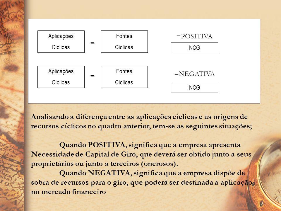 AplicaçõesCíclicas. Fontes. Cíclicas. =POSITIVA. - NCG. Aplicações. Cíclicas. Fontes. Cíclicas. - =NEGATIVA.