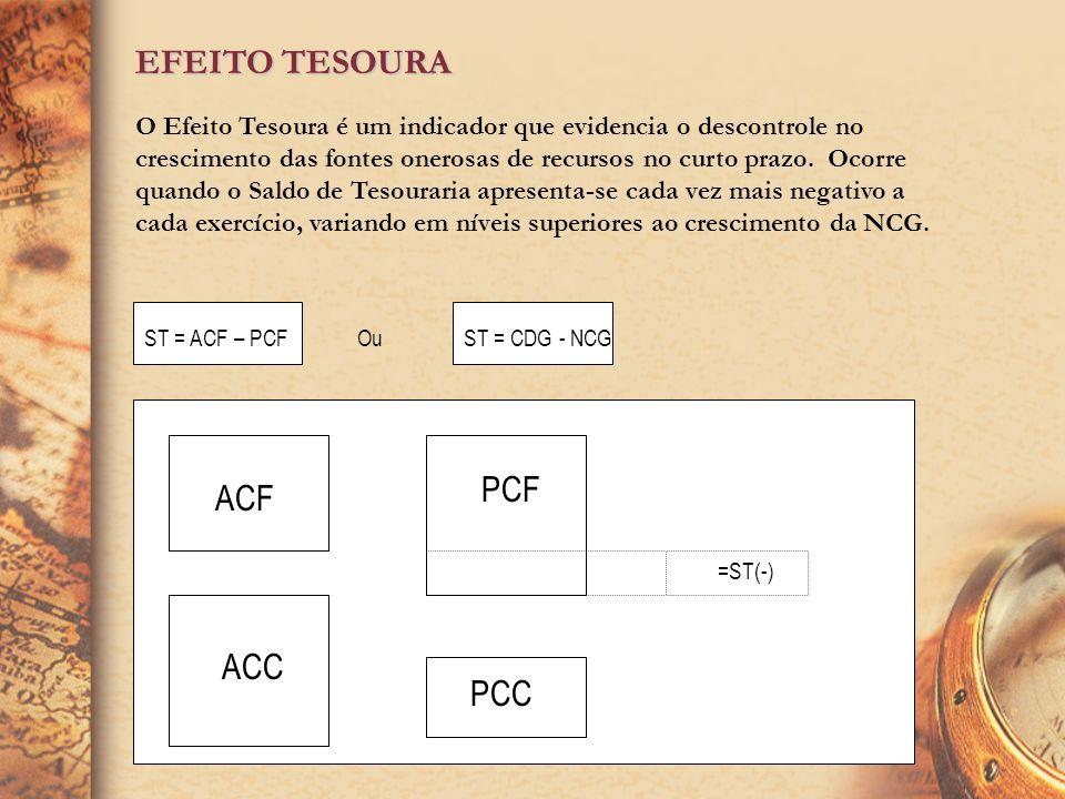 EFEITO TESOURA PCF ACF ACC PCC