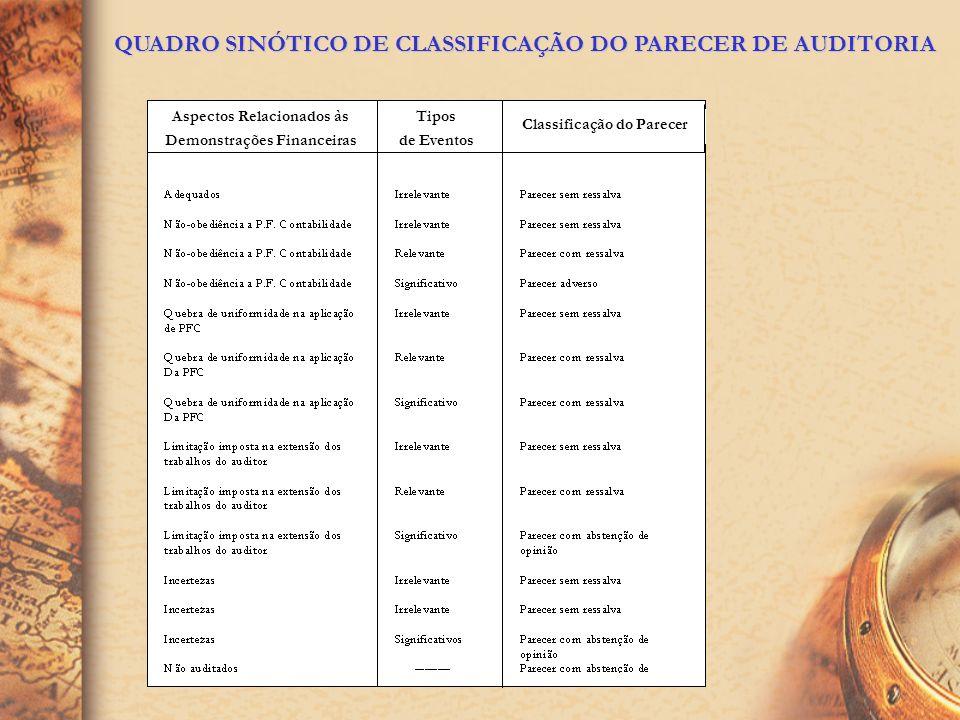 QUADRO SINÓTICO DE CLASSIFICAÇÃO DO PARECER DE AUDITORIA