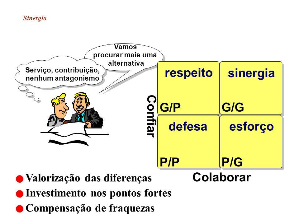 respeito sinergia G/P G/G Confiar defesa esforço P/P P/G Colaborar
