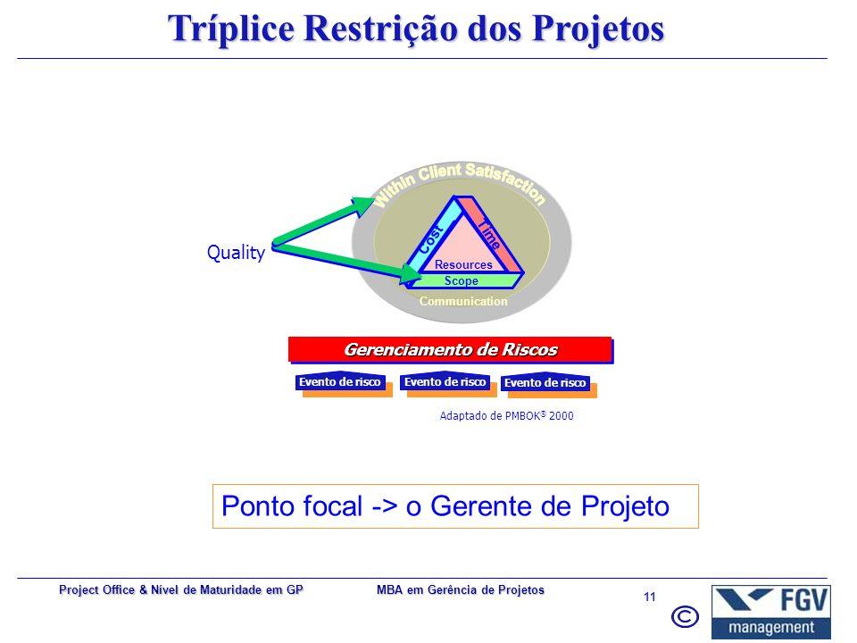Tríplice Restrição dos Projetos Within Client Satisfaction