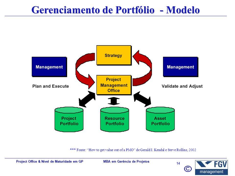 Gerenciamento de Portfólio - Modelo