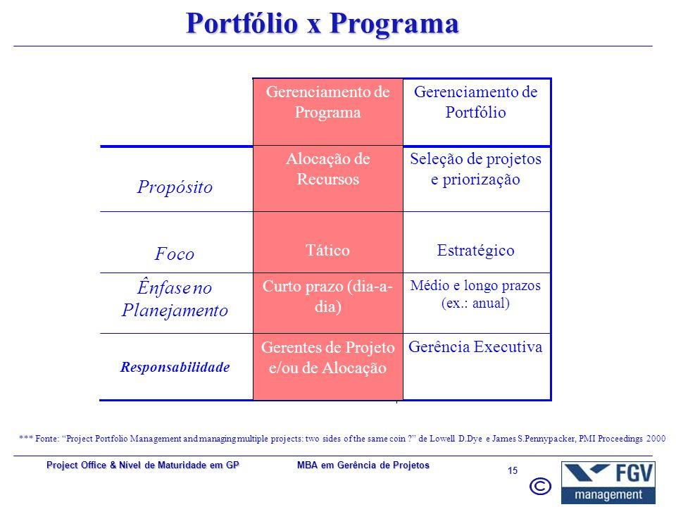 Portfólio x Programa Propósito Foco Ênfase no Planejamento