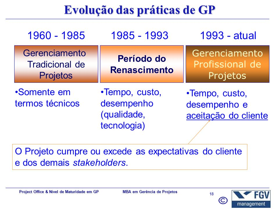 Evolução das práticas de GP