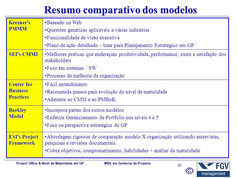 Resumo comparativo dos modelos