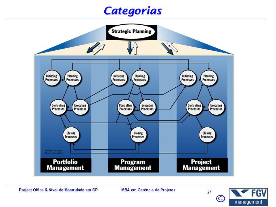Categorias Project Office & Nível de Maturidade em GP