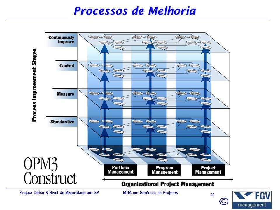 Processos de Melhoria Project Office & Nível de Maturidade em GP