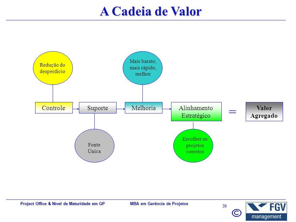 A Cadeia de Valor = Controle Suporte Melhoria Alinhamento Estratégico