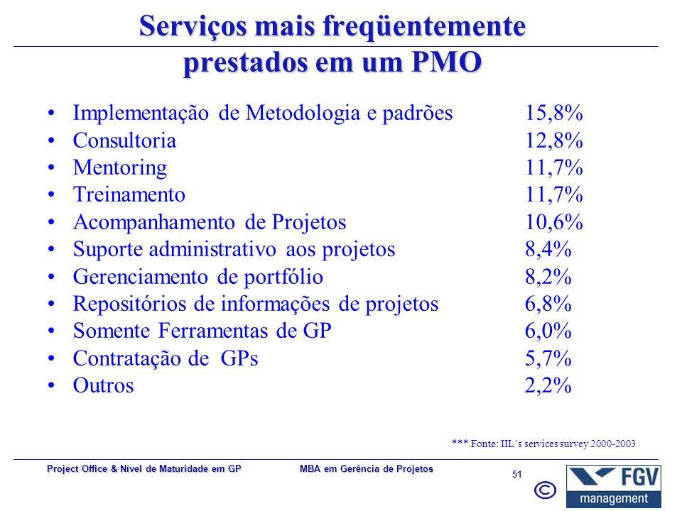 Serviços mais freqüentemente prestados em um PMO