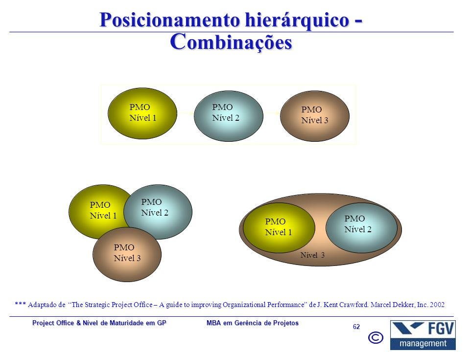 Posicionamento hierárquico - Combinações