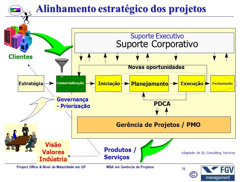 Alinhamento estratégico dos projetos