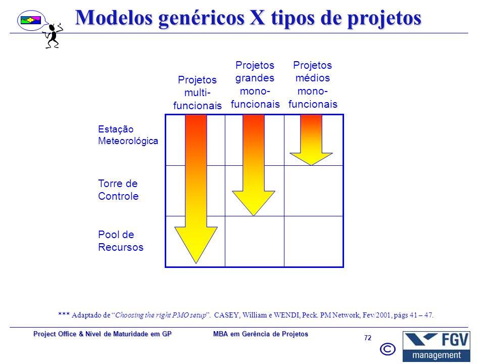 Modelos genéricos X tipos de projetos