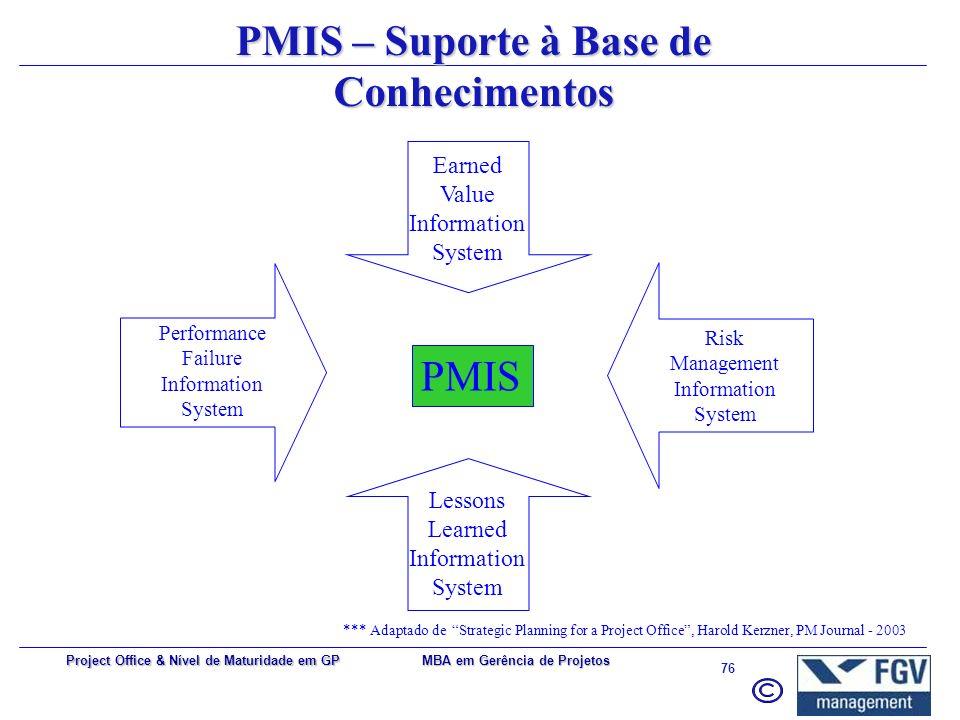 PMIS – Suporte à Base de Conhecimentos