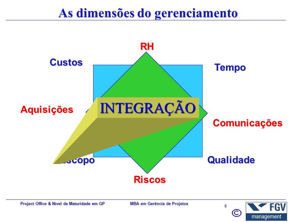 As dimensões do gerenciamento