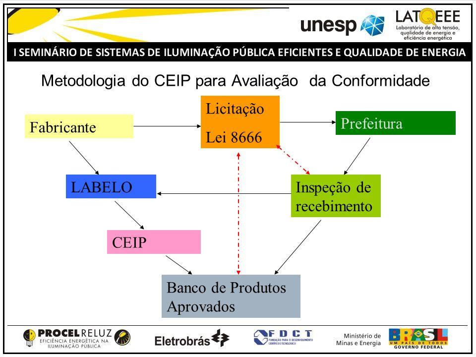 Metodologia do CEIP para Avaliação da Conformidade