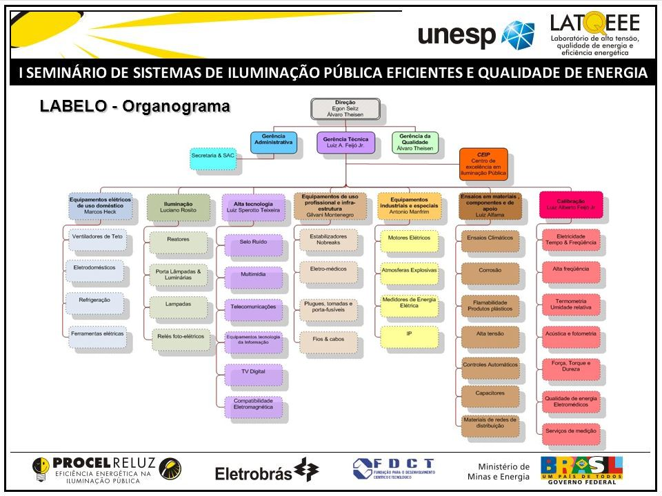 LABELO - Organograma
