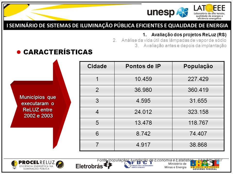 CARACTERÍSTICAS Cidade Pontos de IP População 1 10.459 227.429 2