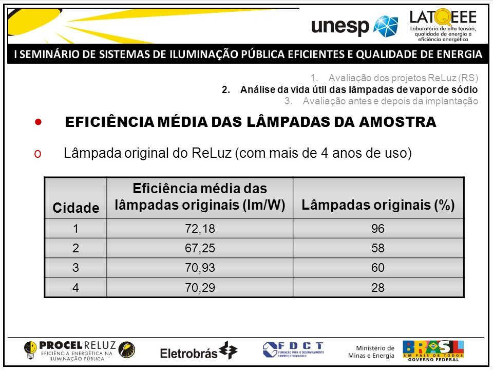 Eficiência média das lâmpadas originais (lm/W) Lâmpadas originais (%)