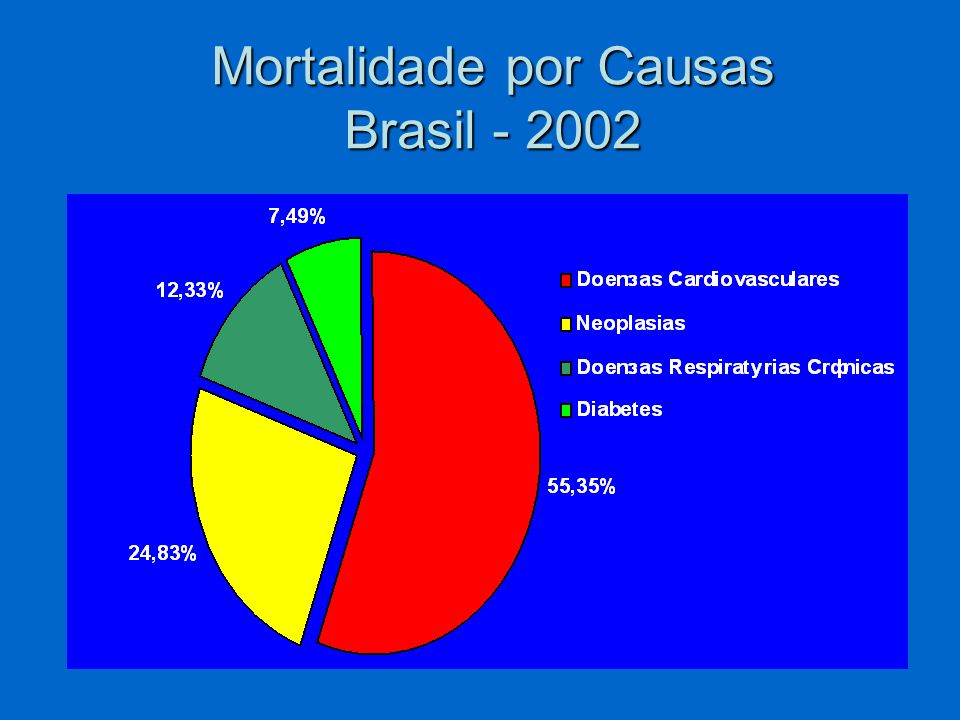Mortalidade por Causas