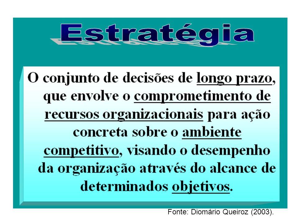 Fonte: Diomário Queiroz (2003).