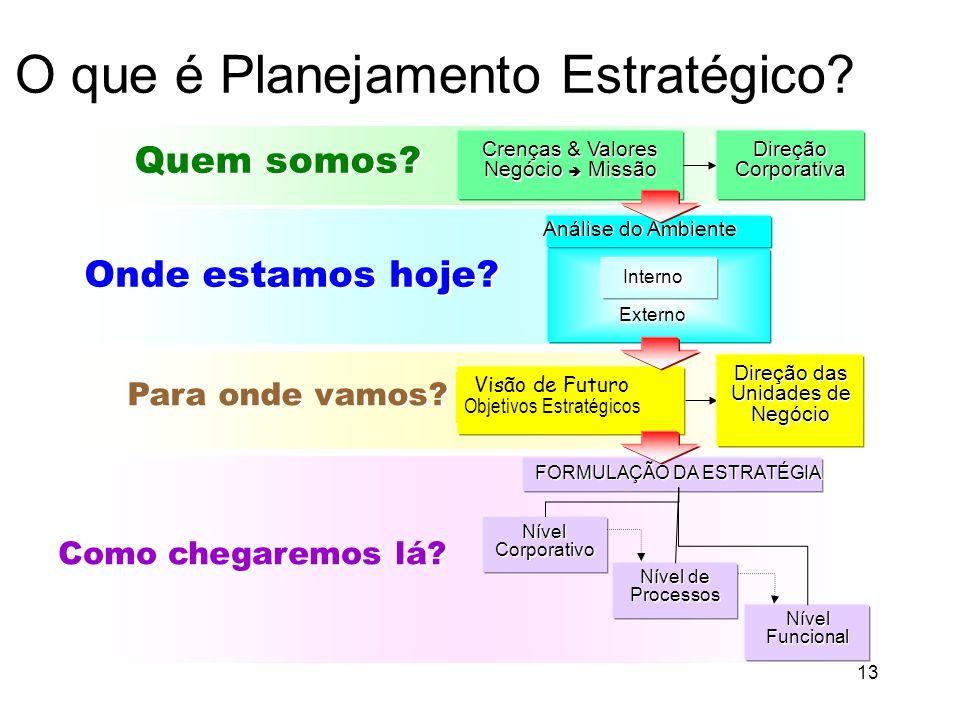 O que é Planejamento Estratégico