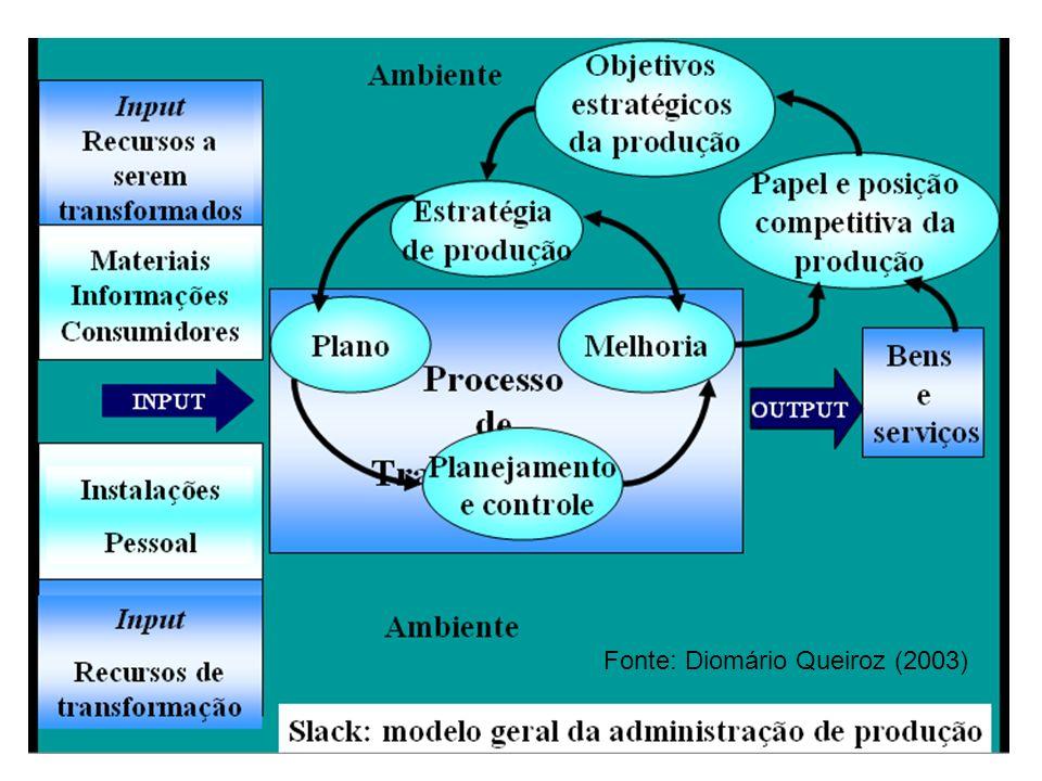 Fonte: Diomário Queiroz (2003)